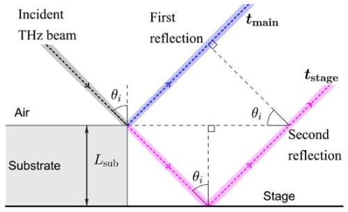 Decoupling substrate thickness and refractive index measurement in THz time-domain spectroscopy. Advances in Engineering