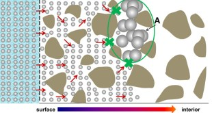 Effects and mechanisms of surface-treatment of cementitious materials with nanoSiO2@PCE core shell nanoparticles. Advances in Engineering