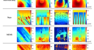 Robust Phase unwrapping from noisy interferograms. Advances in Engineering