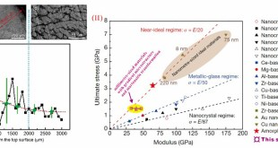 Soft but strong gradient metallic alloy-Advances in Engineering