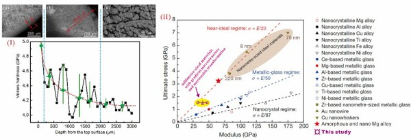 Gradient microstructure with martensitic transformation for developing a large-size metallic alloy-Advances in Engineering