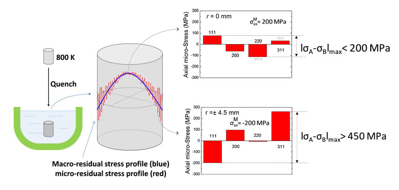 residual stresses developed in a single-phase alloy cylinder after quenching-Advances in Engineering