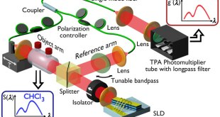 Advances in Engineering-spectroscopy with classical correlated photons in the spirit of quantum sensing