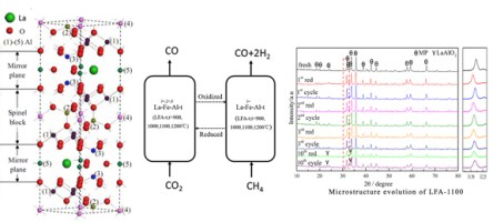 Microstructure and reactivity evolution of La-Fe-Al oxygen carrier for syngas production via chemical looping CH4-CO2 reforming, Advances in Engineering