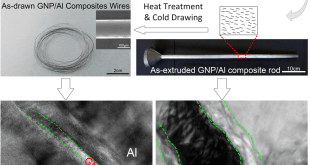 Achieving homogeneous graphene platelets distribution in aluminum by cold-drawing - Advanced Engineering