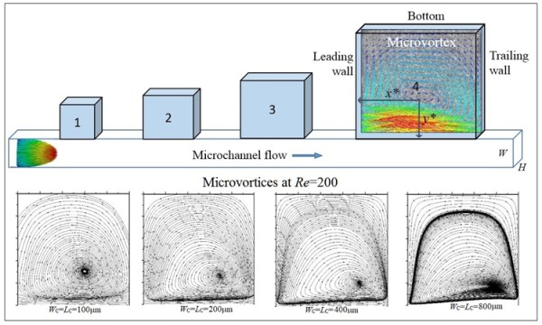 microvortices evolution in square microcavities using microfluidics, Advances in Engineering