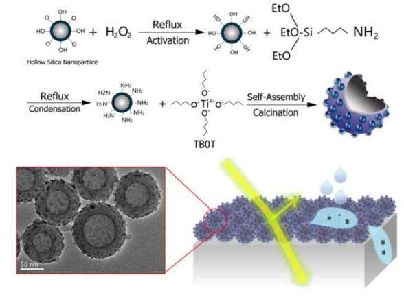 Self cleaning antireflective coatings constructed by novel raspberry-like hollow SiO2@TiO2 nanocomposites - Advances in Engineering