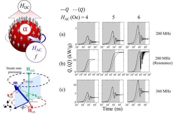 Highly efficient energy dissipation in soft magnetic nanoparticles for magnetic hyperthermia applications - Advances Engineering