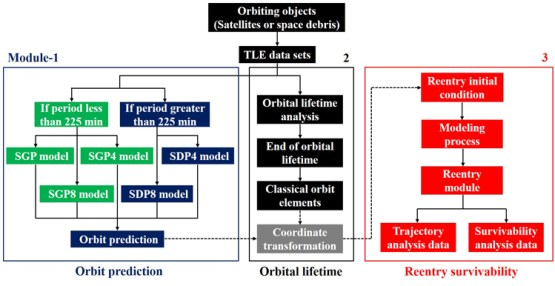 Lifetime and Reentry Survivability Estimation for Orbiting Objects, Advances in Engineering