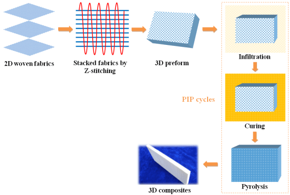 Polymer Derived Nitride CMCs for Advanced High-Temperature Wave-Transparent Applications - Advanced Engineering