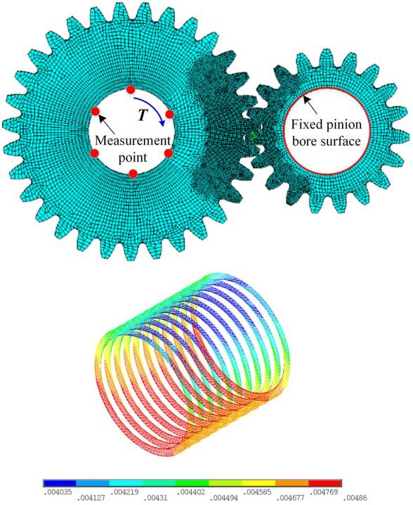 Three new models for evaluation of standard involute spur gear mesh stiffness - Advanced Engineering