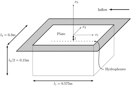 Flow noise in planar sonar applications - Advances in Engineering
