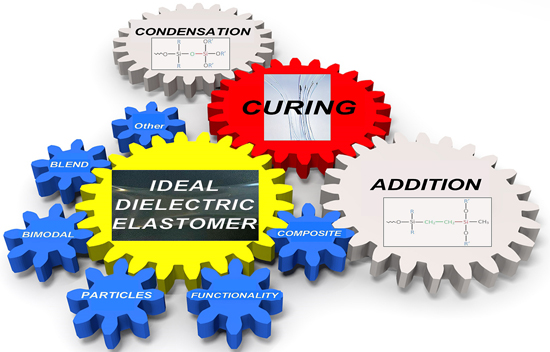 What to do and not to do when formulating dielectric elastomers - Advances in Engineering