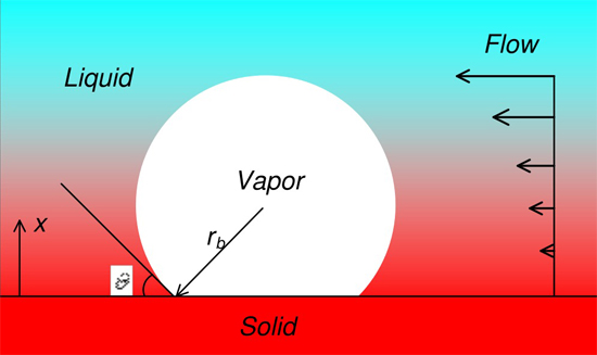 Heterogenous bubble nucleation model on heated surface based on free energy analysis - Advances in Engineering