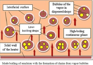 Droplets behavior of subcooled dispersed phase under nucleate boiling of continuous phase of liquid emulsion - Advances in Engineering