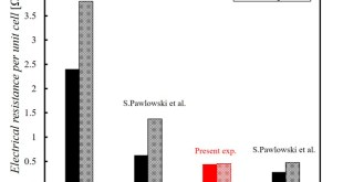 Effects of a porous spacer on the limiting current density in an electro-dialysis desalination - Advances in Engineering