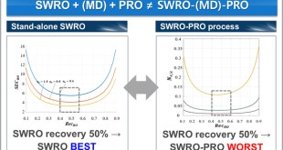 a new dimensionless performance index now facilitates a fair comparison of pressure-retarded osmosis processes - Advances in Engineering