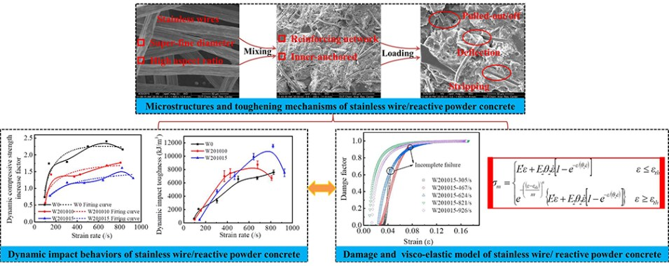 Enhanced dynamic impact properties of concrete with super-fine stainless wire - Advances in Engineering