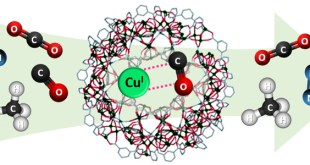 Facile Cu(I) loading in a redox-active metal-organic framework and its significant CO/CO2 separation performance - Advances in Engineering