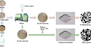 Scattering-Filling Coarse Aggregate process recycles waste concrete better & more - Advances in Engineering