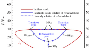 minimum entropy production principle to shock reflection-Advances in Engineering