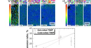 Effect of grain size on stretch-flangeability of twinning-induced plasticity steels - Advances in Engineering