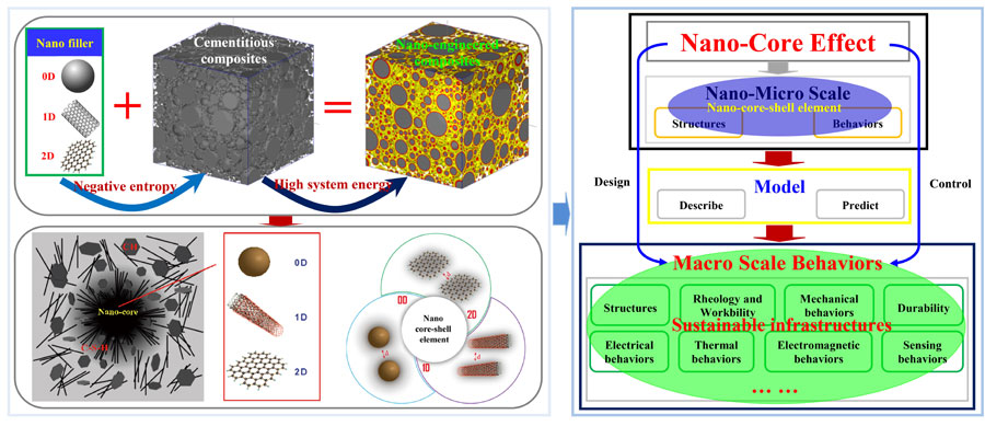 Tailoring cement and concrete materials based on nano-core effect - Advances in Engineering