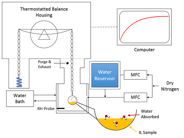 Water Sorption and Diffusivity in Ionic Liquids - Advances in Engineering