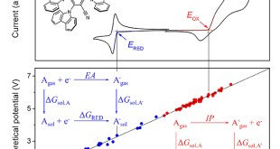 Accurate prediction for oxidation and reduction potentials of molecular organic semiconductors - Advances in Engineering