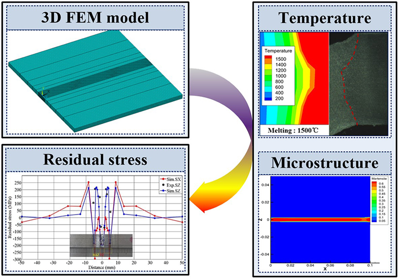 Residual stress modelling in laser welding marine steel EH36- Advances in Engineering