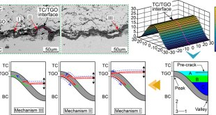 thermal-barrier-coatings--novel-crack-propagation--advance-in-engineering