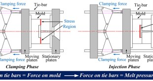On-line measurement of cavity pressure during injection molding via ultrasonic investigation of tie bar - Advances in Engineering