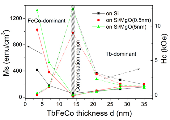A very handy way to tailor the perpendicular magnetic properties of ultra-thin TbFeCo films by thickness and substrate - Advances in Engineering