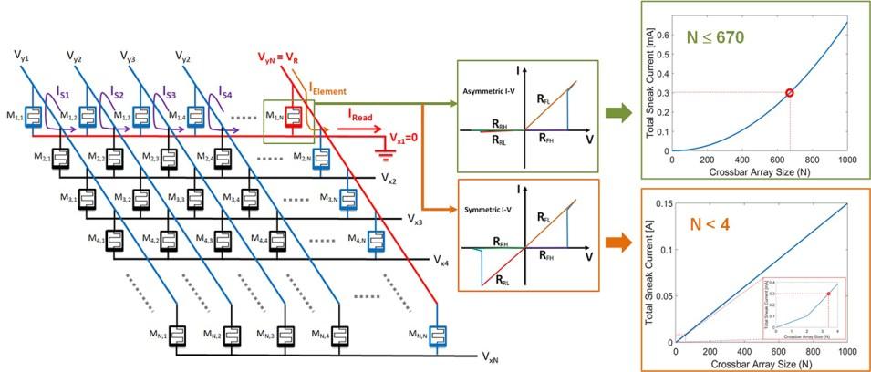 The next generation non-volatile random-access memory cells - Advances in Engineering