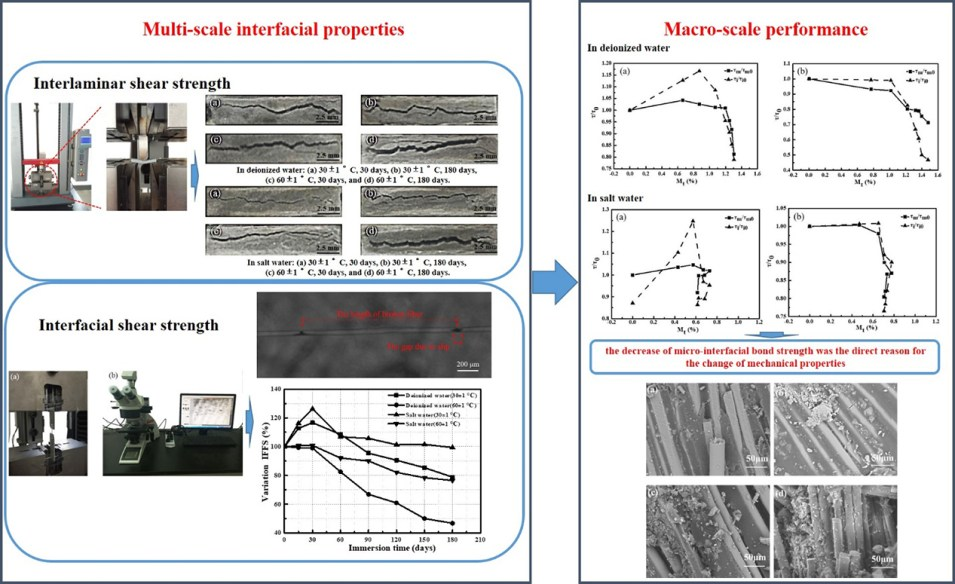 Influence of hygrothermal aging on the durability and interfacial performance of pultruded glass fiber-reinforced polymer composites - Advances in Engineering