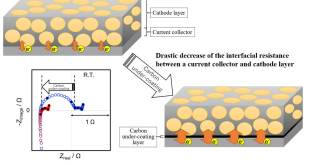 Systematic analysis of interfacial resistance between the cathode layer and the current collector in lithium-ion batteries by electrochemical impedance spectroscopy - Advances in Engineering