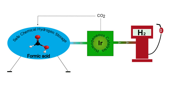 An iridium catalyst for the base-free dehydrogenation of neat formic acid - Advances in Engineering