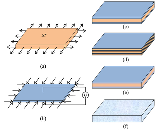 Active vibration control of functionality graded piezoelectric material plate - Advances in Engineering