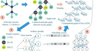 Architecture of Deep Learning in QSPR Modeling for the Prediction of Critical Properties Using Molecular Signatures - Advances in Engineering