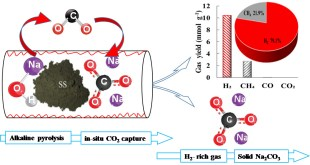 Novel pathway from hazardous waste to hydrogen - Advances in Engineering