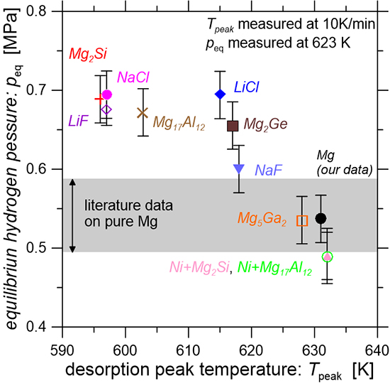 Improved hydrogen sorption kinetics in Mg modified by chosen catalysts - Advances in Engineering