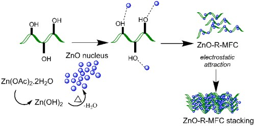 Efficient Removal of Arsenic Using Zinc Oxide Nanocrystal Decorated Regenerated Microfibrillated Cellulose Scaffolds - Advances in Engineering