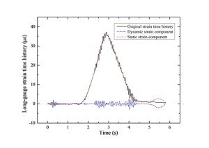 Parametric study of a rapid bridge assessment method using distributed macro-strain influence envelope line - Advances in Engineering