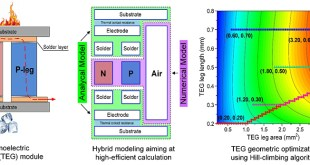 Improving performance of thermoelectric generator via its geometric optimization - Advances in Engineering