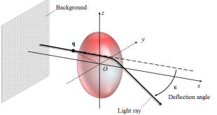 Axisymmetric 3D refractive index field reconstruction using scalar potential with background-oriented schlieren - Advances in Engineering