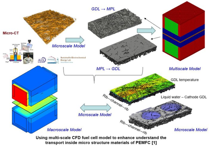 Multiscale Modeling of PEMFC Using Co-Simulation Approach - Advances in Engineering