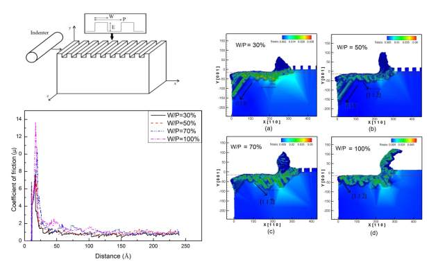 Friction and scratch characteristics of textured and rough surfaces using the quasi-continuum method - Advances in Engineering