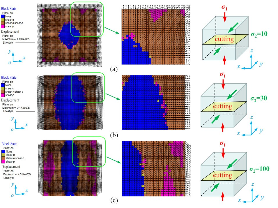 Strain yy at residual strength on plane cutting through central section of the rock specimen under different intermediate principal stresses σ2: (a) σ2=10MPa; (b) σ2=30MPa; and (c) σ2=100MPa.  - Advances in Engineering