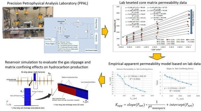 Investigation of gas spillage effect and matrix compaction effect on shale gas production evaluation and hydraulic fracturing design based on experiment and reservoir simulation - Advances in Engineering