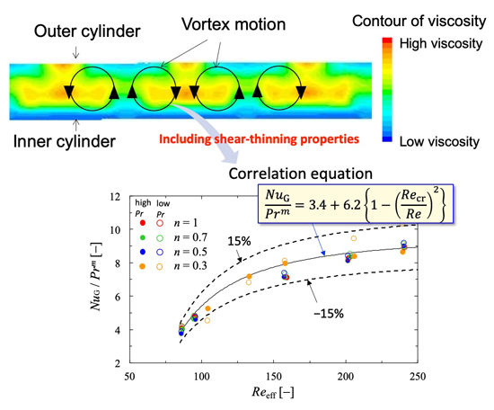 Heat transfer characteristics of Taylor vortex flow with shear-thinning fluids - Advances in Engineering